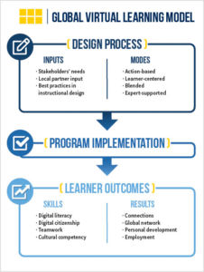 Global Virtual Learning Model graphic