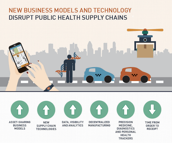 From the Designing Global Health Supply Chains for the Future report.
